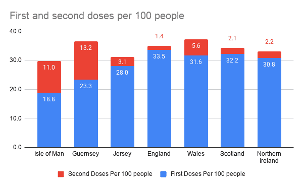 First and second doses per 100 people